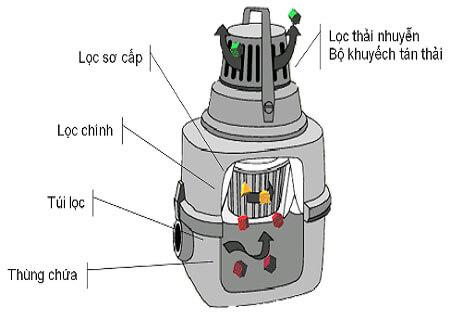 Sửa máy hút bụi Dyson